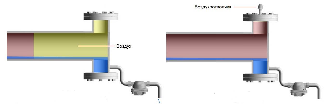 блокировка доступа пара к поверхности теплообмена