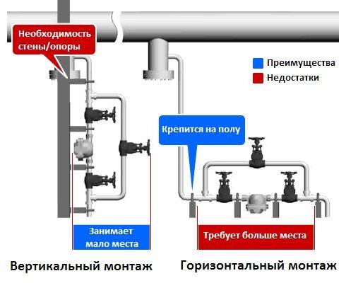 горизонтальный и вертикальный монтаж дренажных конденсатоотводчиков