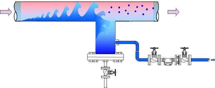 автоматический  отвод конденсата